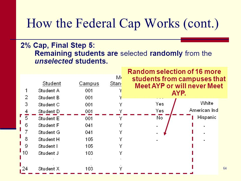 64 How the Federal Cap Works (cont.) 2% Cap, Final Step 5: Remaining students are selected randomly from the unselected students. Random selection of
