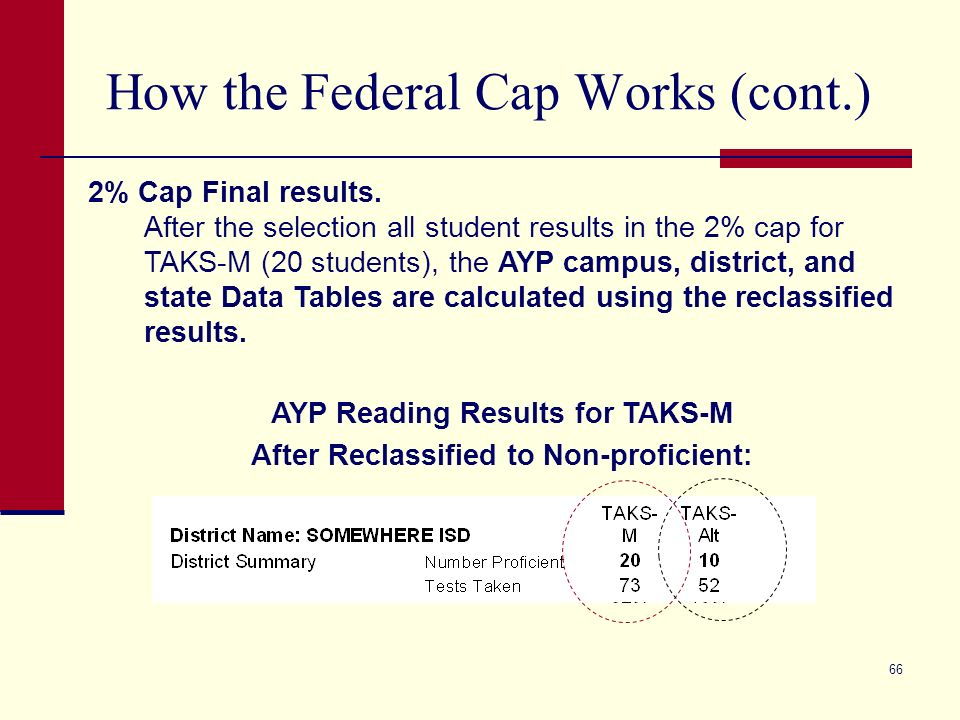 66 How the Federal Cap Works (cont.) 2% Cap Final results. After the selection all student results in the 2% cap for TAKS-M (20 students), the AYP cam