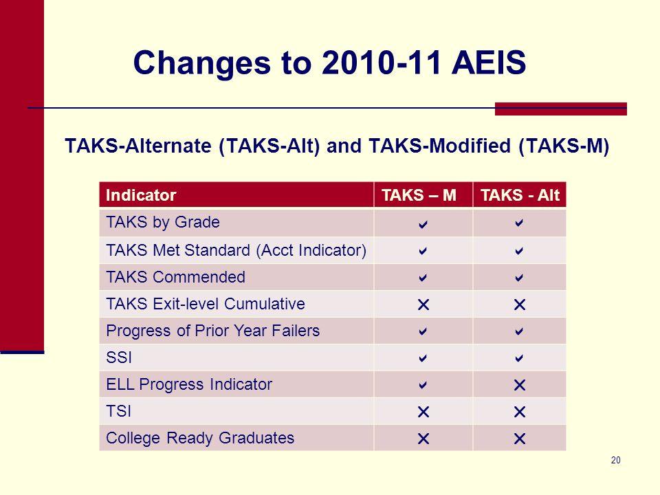 20 Changes to 2010-11 AEIS TAKS-Alternate (TAKS-Alt) and TAKS-Modified (TAKS-M) IndicatorTAKS – MTAKS - Alt TAKS by Grade TAKS Met Standard (Acct Indicator) TAKS Commended TAKS Exit-level Cumulative Progress of Prior Year Failers SSI ELL Progress Indicator TSI College Ready Graduates