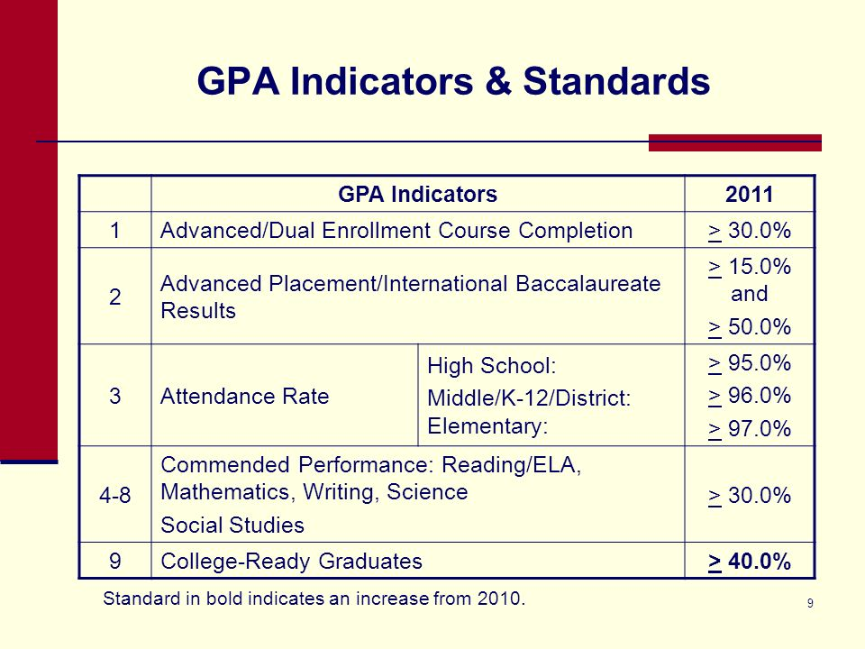9 GPA Indicators & Standards GPA Indicators2011 1Advanced/Dual Enrollment Course Completion> 30.0% 2 Advanced Placement/International Baccalaureate Results > 15.0% and > 50.0% 3Attendance Rate High School: Middle/K-12/District: Elementary: > 95.0% > 96.0% > 97.0% 4-8 Commended Performance: Reading/ELA, Mathematics, Writing, Science Social Studies > 30.0% 9College-Ready Graduates> 40.0% Standard in bold indicates an increase from 2010.