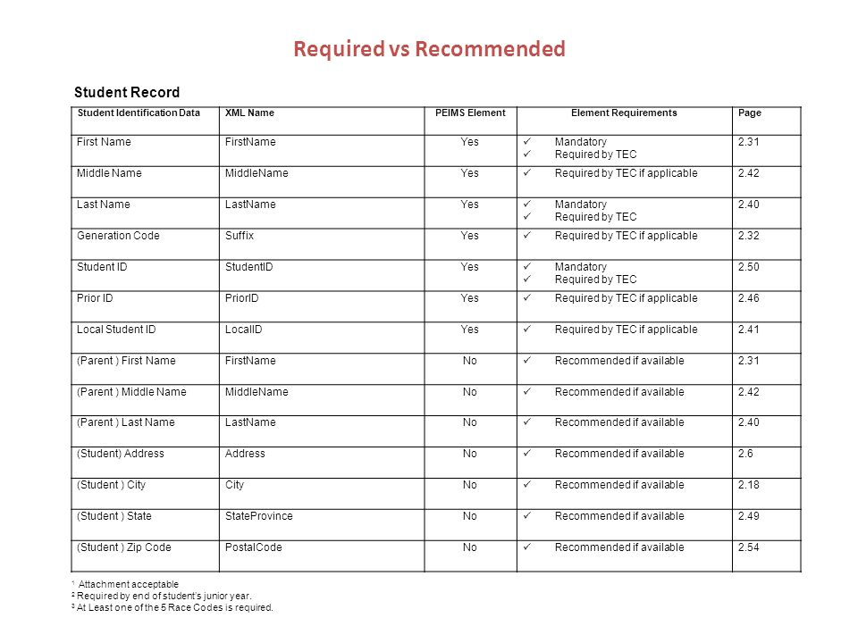 Required vs Recommended Student Identification DataXML NamePEIMS ElementElement RequirementsPage First Name Yes Mandatory Required by TEC 2.31 Middle Name Yes Required by TEC if applicable2.42 Last Name Yes Mandatory Required by TEC 2.40 Generation CodeSuffixYes Required by TEC if applicable2.32 Student ID Yes Mandatory Required by TEC 2.50 Prior ID Yes Required by TEC if applicable2.46 Local Student IDLocalIDYes Required by TEC if applicable2.41 (Parent ) First NameFirstNameNo Recommended if available2.31 (Parent ) Middle NameMiddleNameNo Recommended if available2.42 (Parent ) Last NameLastNameNo Recommended if available2.40 (Student) AddressAddressNo Recommended if available2.6 (Student ) CityCityNo Recommended if available2.18 (Student ) StateStateProvinceNo Recommended if available2.49 (Student ) Zip CodePostalCodeNo Recommended if available Attachment acceptable 2 Required by end of students junior year.