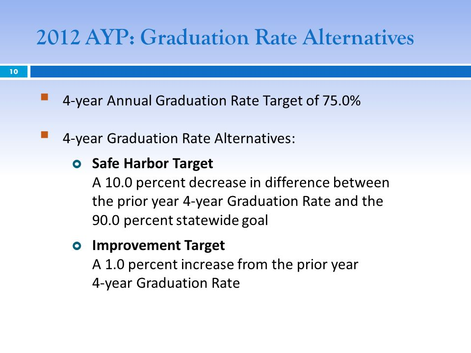 2012 AYP: Graduation Rate Alternatives 4-year Annual Graduation Rate Target of 75.0% 4-year Graduation Rate Alternatives: Safe Harbor Target A 10.0 percent decrease in difference between the prior year 4-year Graduation Rate and the 90.0 percent statewide goal Improvement Target A 1.0 percent increase from the prior year 4-year Graduation Rate 10