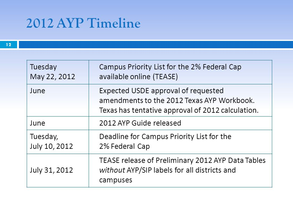 12 Tuesday May 22, 2012 Campus Priority List for the 2% Federal Cap available online (TEASE) JuneExpected USDE approval of requested amendments to the