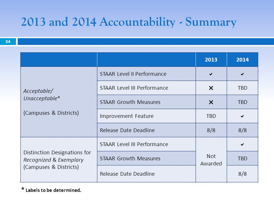 2013 and 2014 Accountability - Summary Acceptable/ Unacceptable* (Campuses & Districts) STAAR Level II Performance STAAR Level III Performance TBD STAAR Growth Measures TBD Improvement FeatureTBD Release Date Deadline8/8 Distinction Designations for Recognized & Exemplary (Campuses & Districts) STAAR Level III Performance Not Awarded STAAR Growth MeasuresTBD Release Date Deadline8/8 * Labels to be determined.