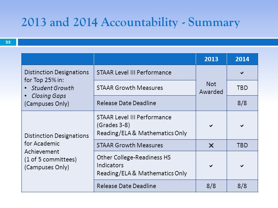 2013 and 2014 Accountability - Summary Distinction Designations for Top 25% in: Student Growth Closing Gaps (Campuses Only) STAAR Level III Performance Not Awarded STAAR Growth MeasuresTBD Release Date Deadline8/8 Distinction Designations for Academic Achievement (1 of 5 committees) (Campuses Only) STAAR Level III Performance (Grades 3-8) Reading/ELA & Mathematics Only STAAR Growth Measures TBD Other College-Readiness HS Indicators Reading/ELA & Mathematics Only Release Date Deadline8/8