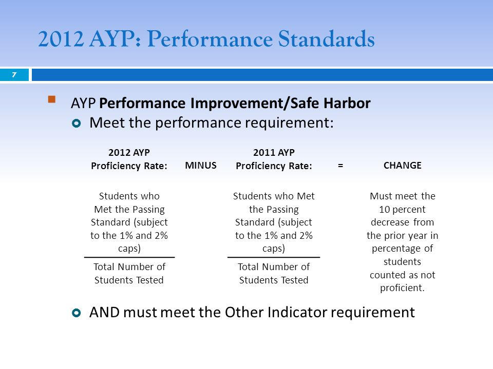 2012 AYP: Performance Standards AYP Proficiency Rate: MINUS 2011 AYP Proficiency Rate: =CHANGE Students who Met the Passing Standard (subject to the 1% and 2% caps) Must meet the 10 percent decrease from the prior year in percentage of students counted as not proficient.