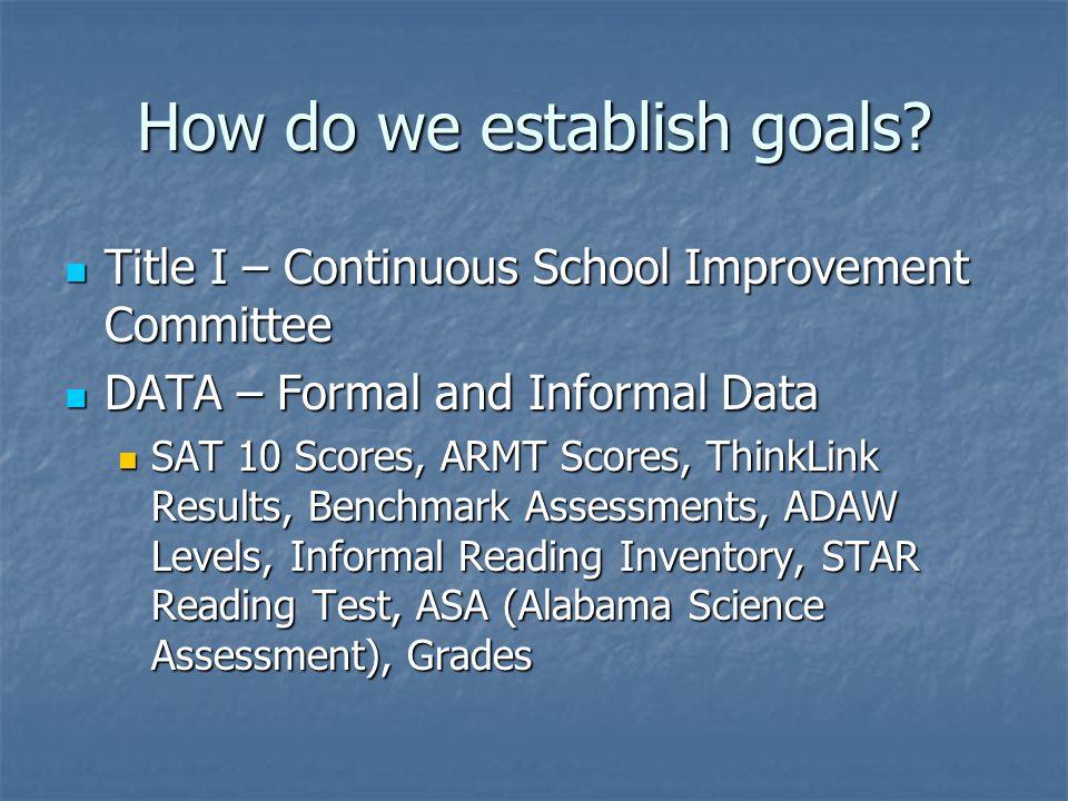 How do we establish goals? Title I – Continuous School Improvement Committee Title I – Continuous School Improvement Committee DATA – Formal and Infor