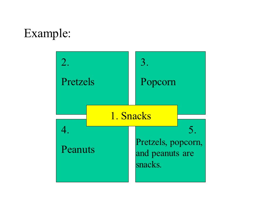 Example: 1. Snacks 2. Pretzels 3. Popcorn 4. Peanuts 5. Pretzels, popcorn, and peanuts are snacks.