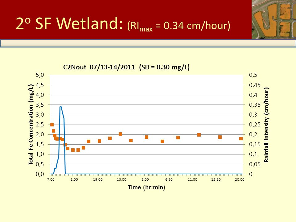 Low Intensity Storms C2Out 2 o SF Wetland: (RI max = 0.34 cm/hour)