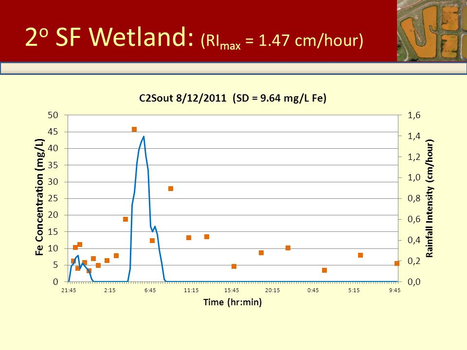 Low Intensity Storms C2Out 2 o SF Wetland: (RI max = 1.47 cm/hour)