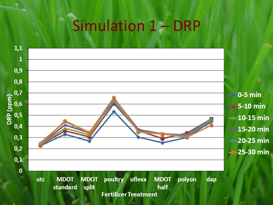 Simulation 1 – DRP