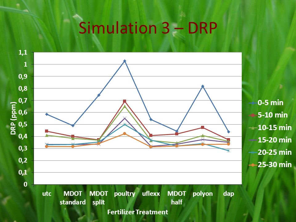 Simulation 3 – DRP