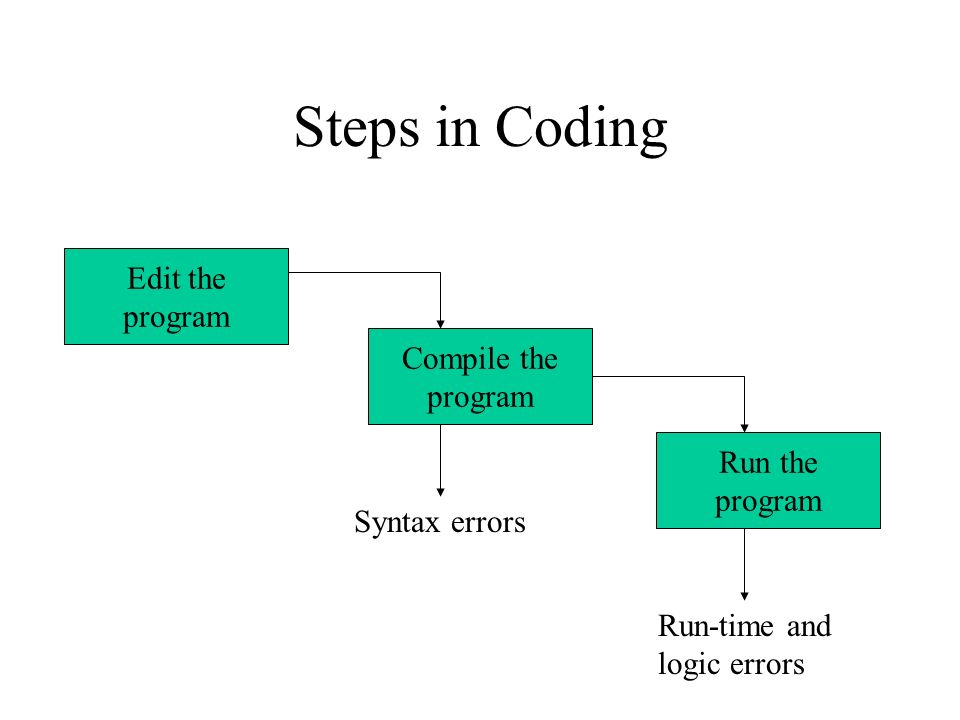 Steps in Coding Edit the program Compile the program Run the program Syntax errors Run-time and logic errors
