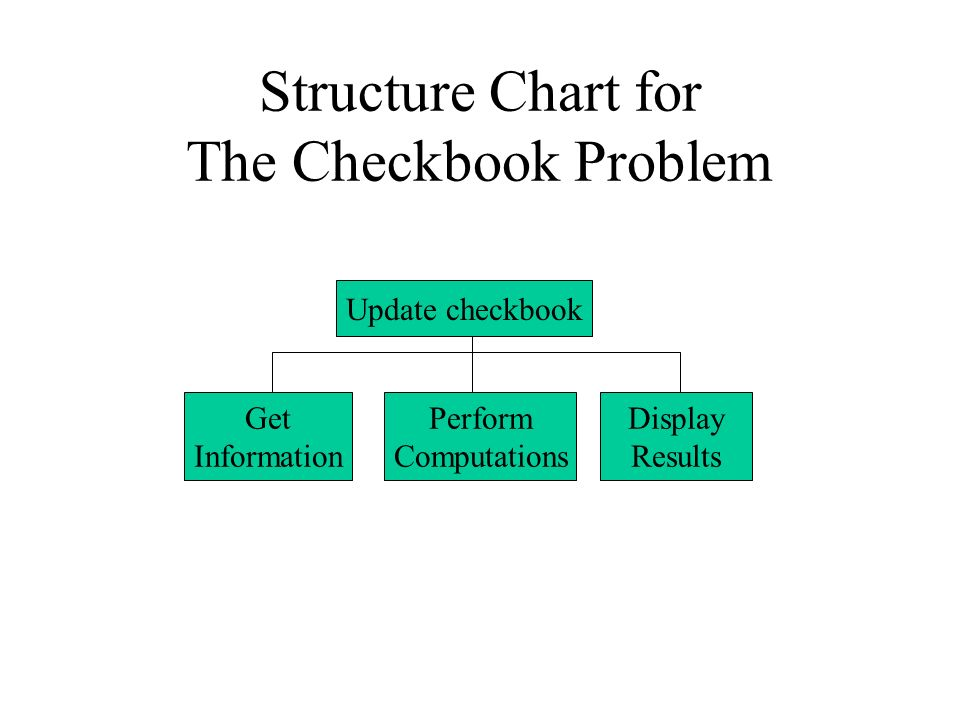 Structure Chart for The Checkbook Problem Update checkbook Get Information Perform Computations Display Results