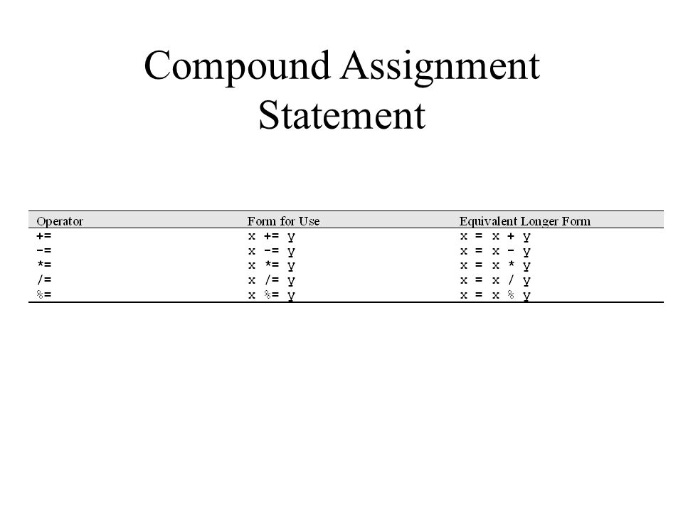 Compound Assignment Statement