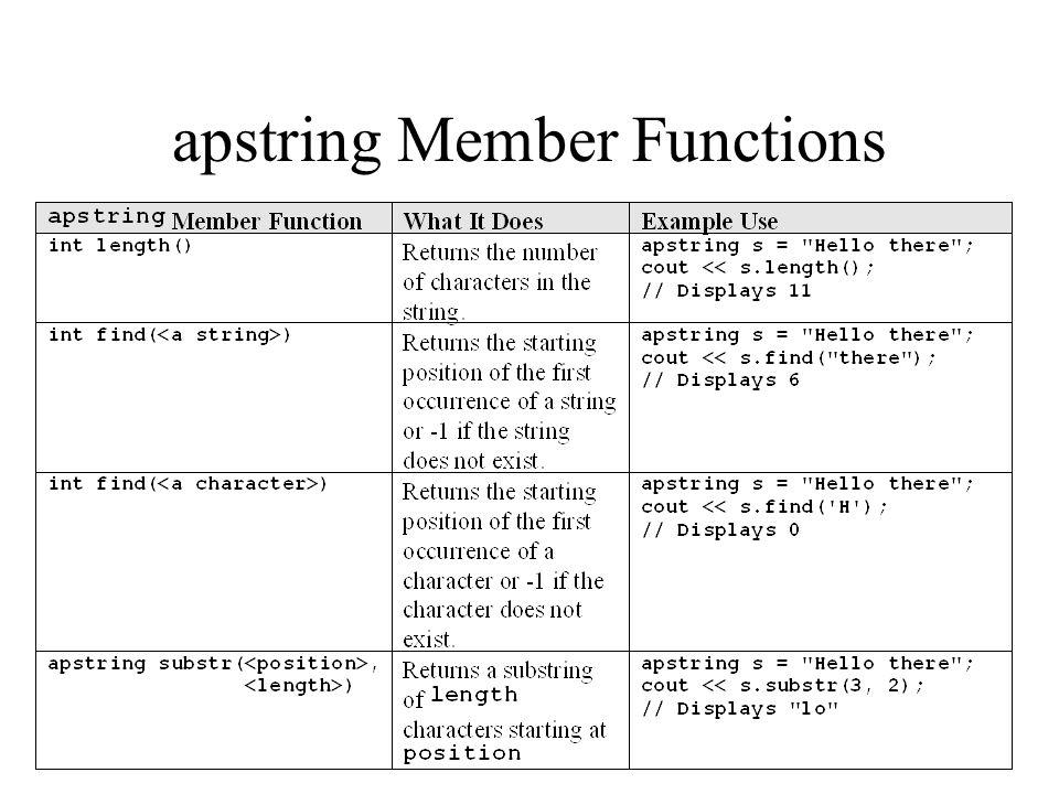 apstring Member Functions