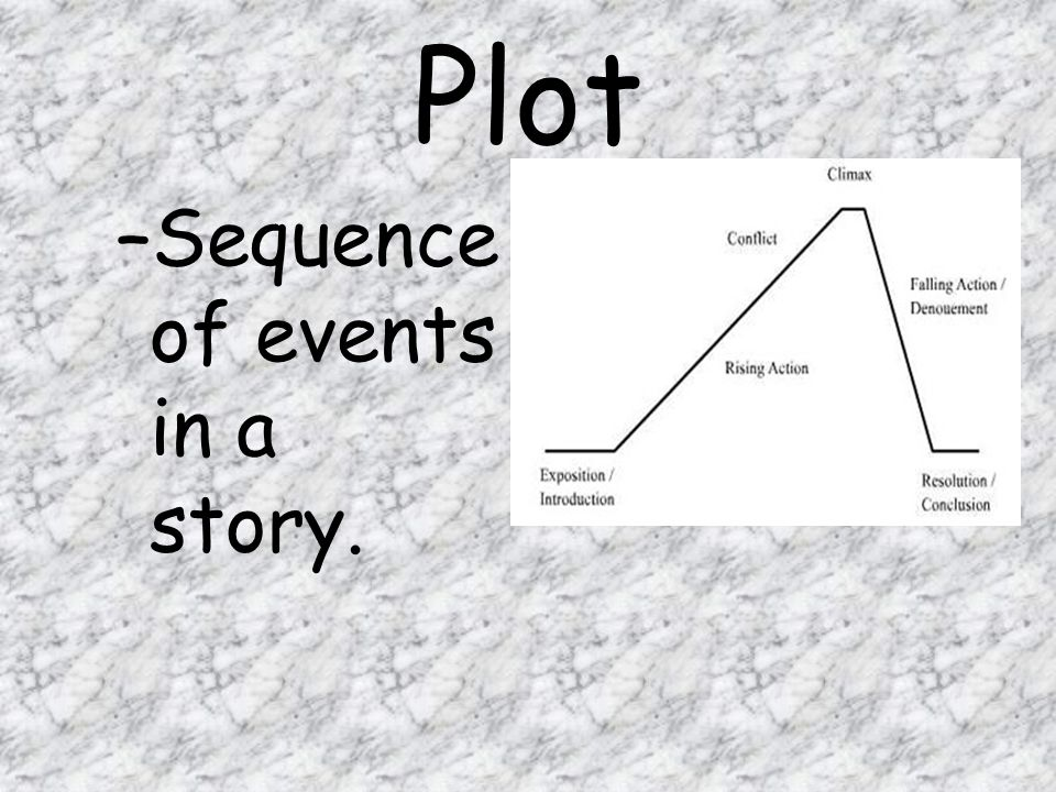 Plot –Sequence of events in a story.