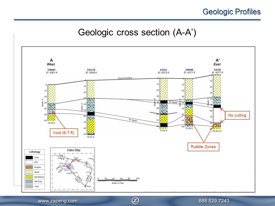 Geologic Profiles Geologic cross section (A-A)