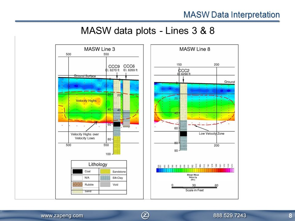 8 MASW data plots - Lines 3 & 8 MASW Data Interpretation
