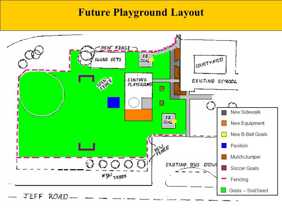Future Playground Layout New Sidewalk New Equipment New B-Ball Goals Pavilion Mulch/Juniper Soccer Goals Fencing Grass – Sod/Seed