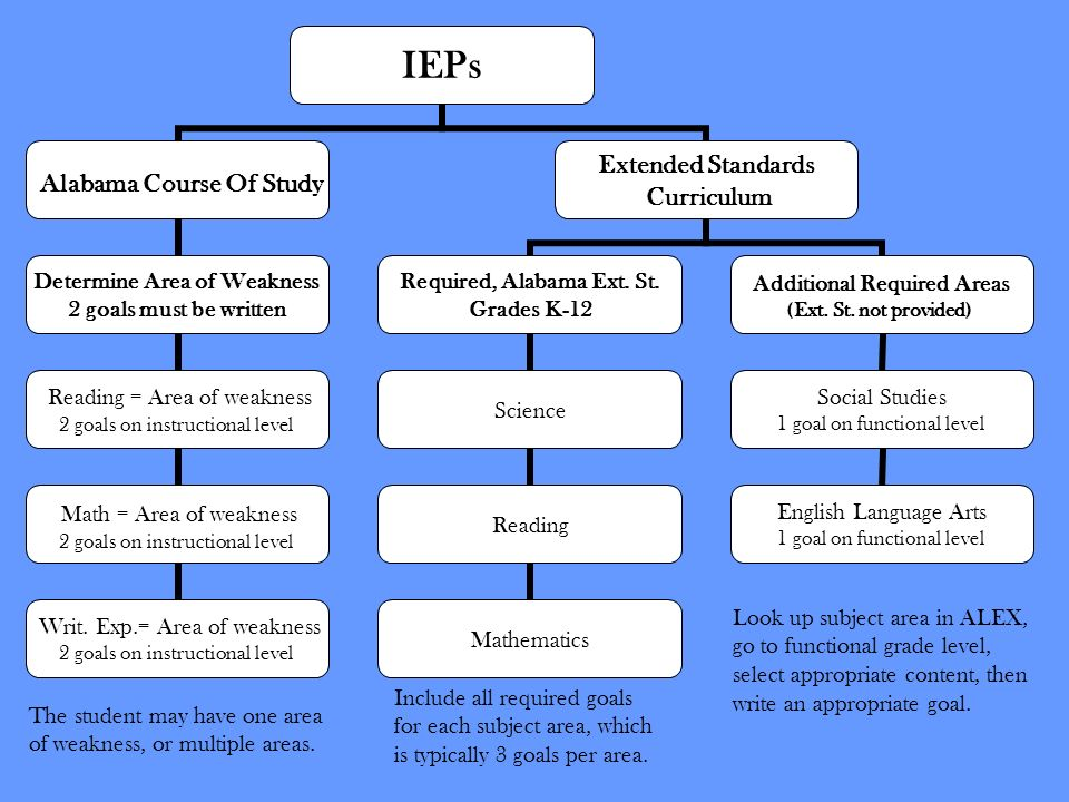 IEPs Alabama Course Of Study Determine Area of Weakness 2 goals must be written Reading = Area of weakness 2 goals on instructional level Math = Area