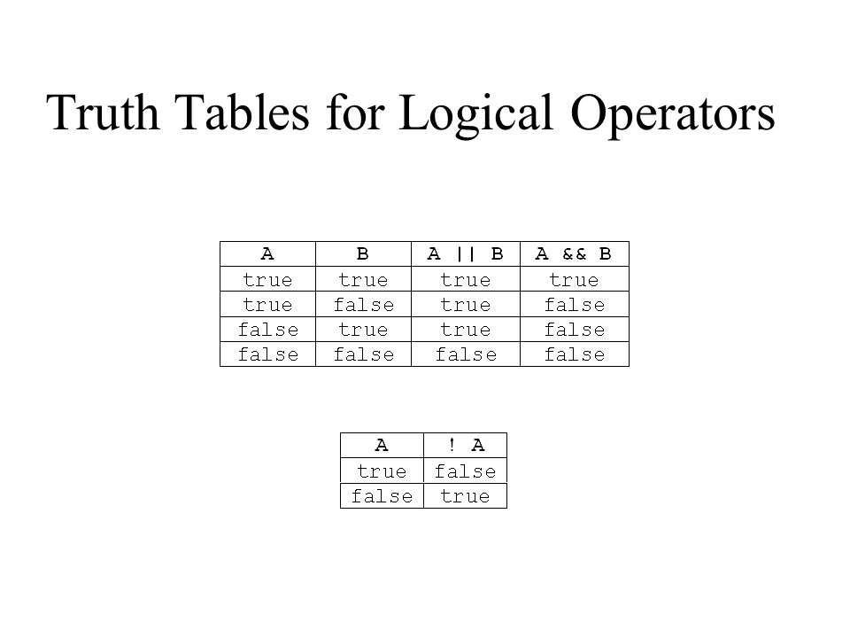 Truth Tables for Logical Operators
