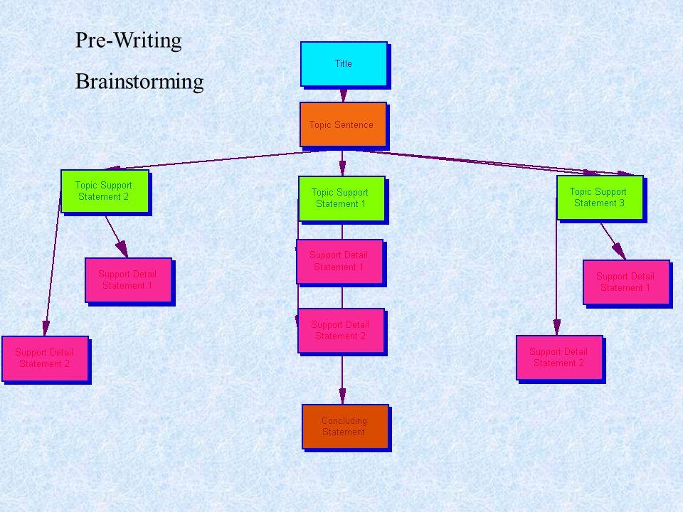 Pre-Writing Brainstorming