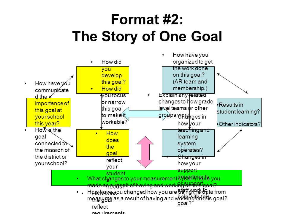 Format #2: The Story of One Goal How have you communicate d the importance of this goal at your school this year? How is the goal connected to the mis