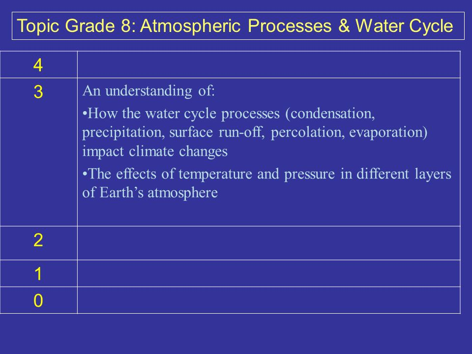 4 3 An understanding of: How the water cycle processes (condensation, precipitation, surface run-off, percolation, evaporation) impact climate changes The effects of temperature and pressure in different layers of Earths atmosphere 2 1 0 Topic Grade 8: Atmospheric Processes & Water Cycle
