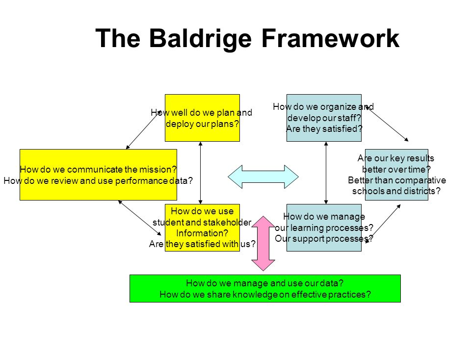 The Baldrige Framework How do we communicate the mission.