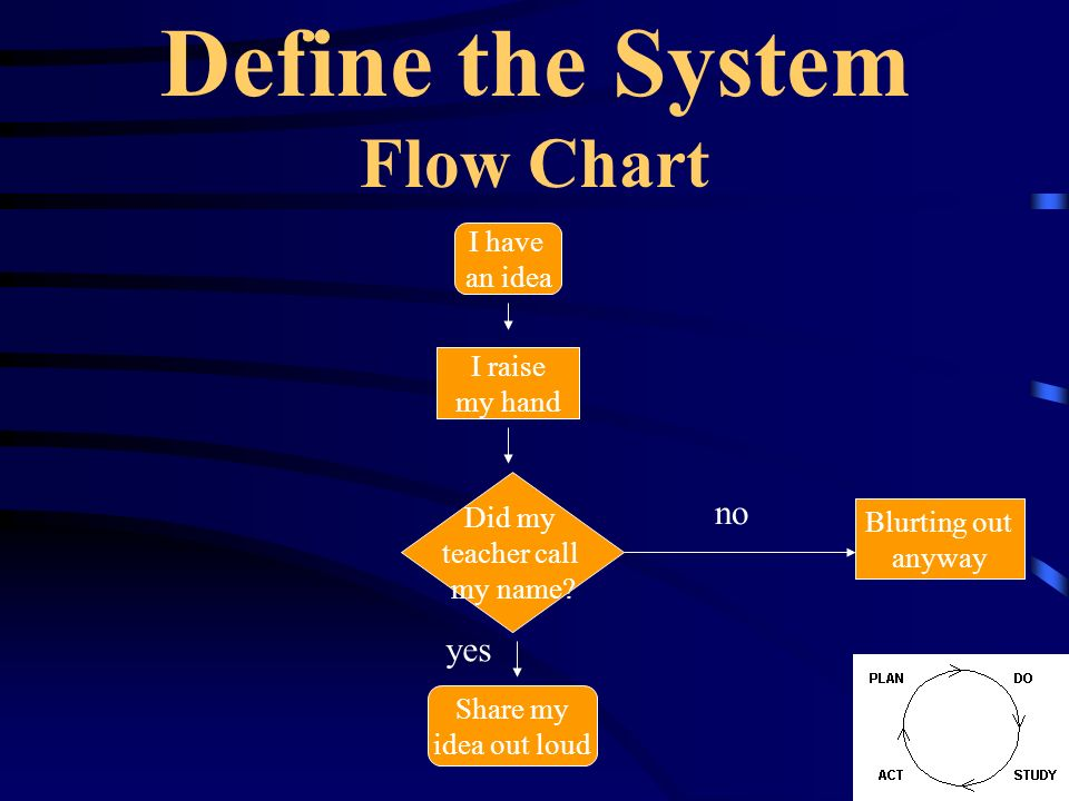 Define the System Flow Chart I have an idea I raise my hand Did my teacher call my name? Blurting out anyway Share my idea out loud no yes
