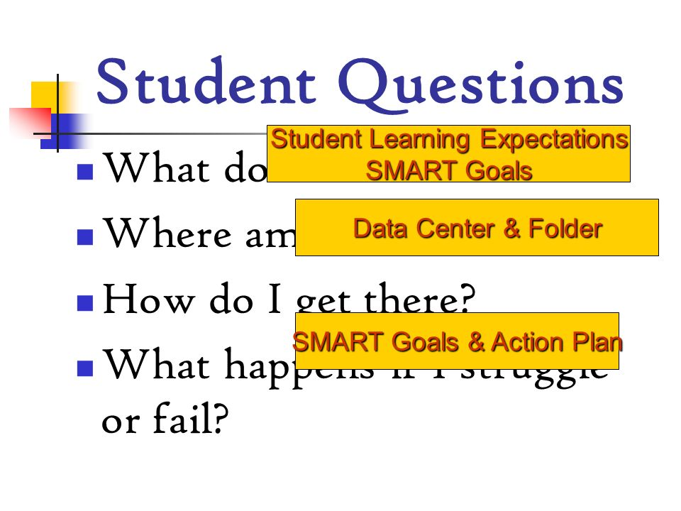 Student Questions What do I need to know ? Where am I? How do I get there? What happens if I struggle or fail? Student Learning Expectations SMART Goa