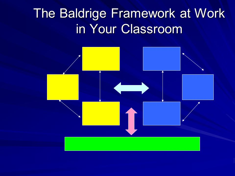 The Baldrige Framework at Work in Your Classroom