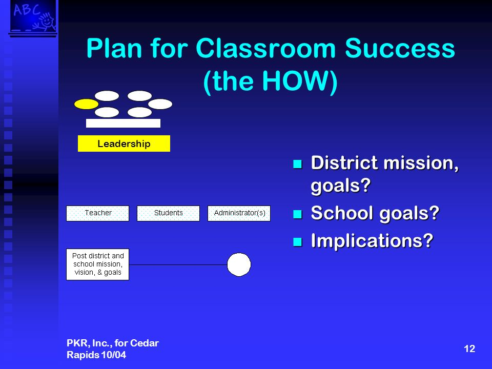 PKR, Inc., for Cedar Rapids 10/04 12 Plan for Classroom Success (the HOW) District mission, goals.