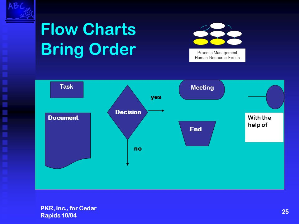 PKR, Inc., for Cedar Rapids 10/04 25 Flow Charts Bring Order Document Meeting End Decision yes no Task With the help of Process Management Human Resource Focus
