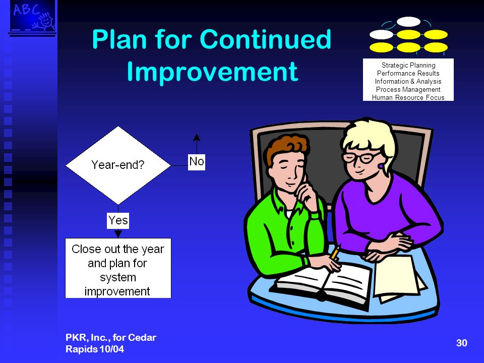 PKR, Inc., for Cedar Rapids 10/04 30 Plan for Continued Improvement Strategic Planning Performance Results Information & Analysis Process Management Human Resource Focus