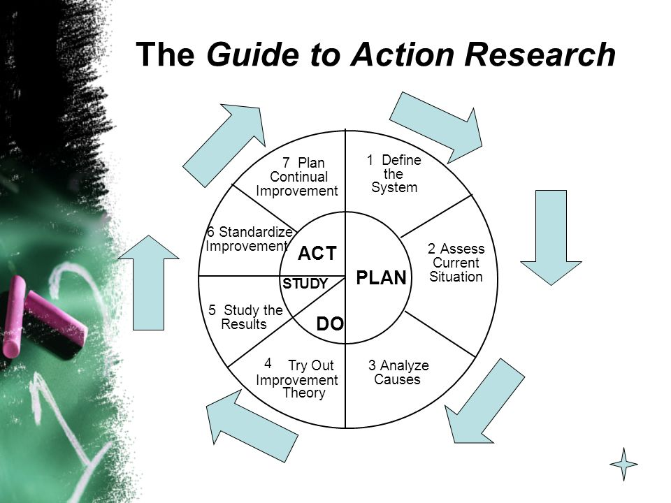 The Guide to Action Research 3Analyze Causes 4 Try Out Improvement Theory 5 Study the Results 6 Standardize Improvement 7 Plan Continual Improvement 1 Define the System 2Assess Current Situation PLAN ACT STUDY DO
