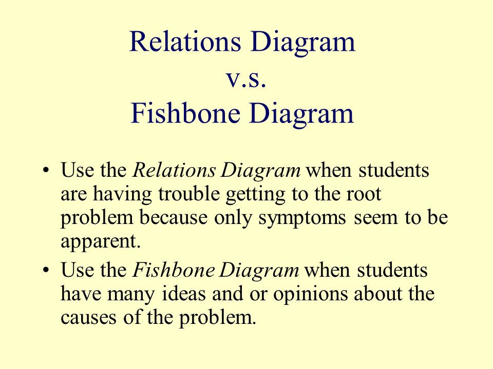 Relations Diagram v.s. Fishbone Diagram Use the Relations Diagram when students are having trouble getting to the root problem because only symptoms s