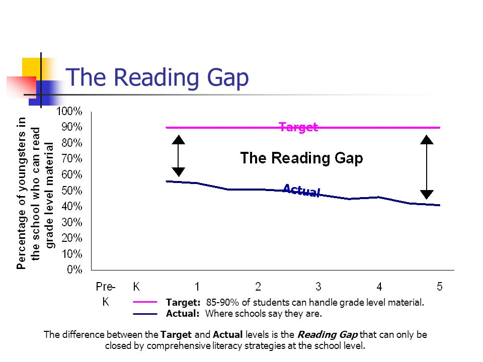 The Reading Gap Target: 85-90% of students can handle grade level material. Actual: Where schools say they are. The difference between the Target and