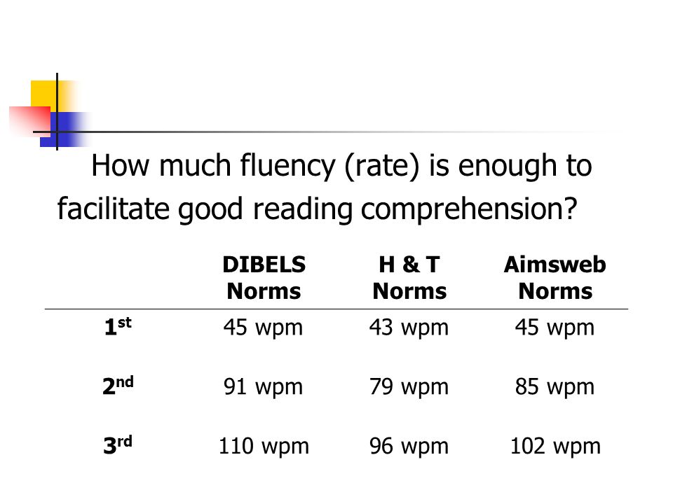 How much fluency (rate) is enough to facilitate good reading comprehension? DIBELS Norms H & T Norms Aimsweb Norms 1 st 45 wpm43 wpm45 wpm 2 nd 91 wpm