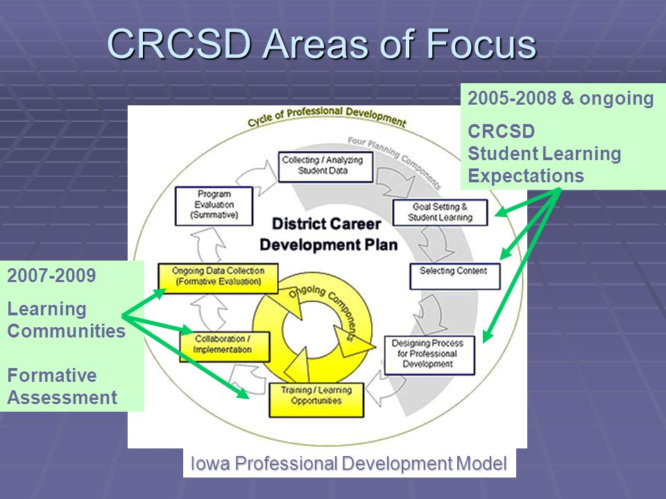 CRCSD Areas of Focus & ongoing CRCSD Student Learning Expectations Iowa Professional Development Model Learning Communities Formative Assessment