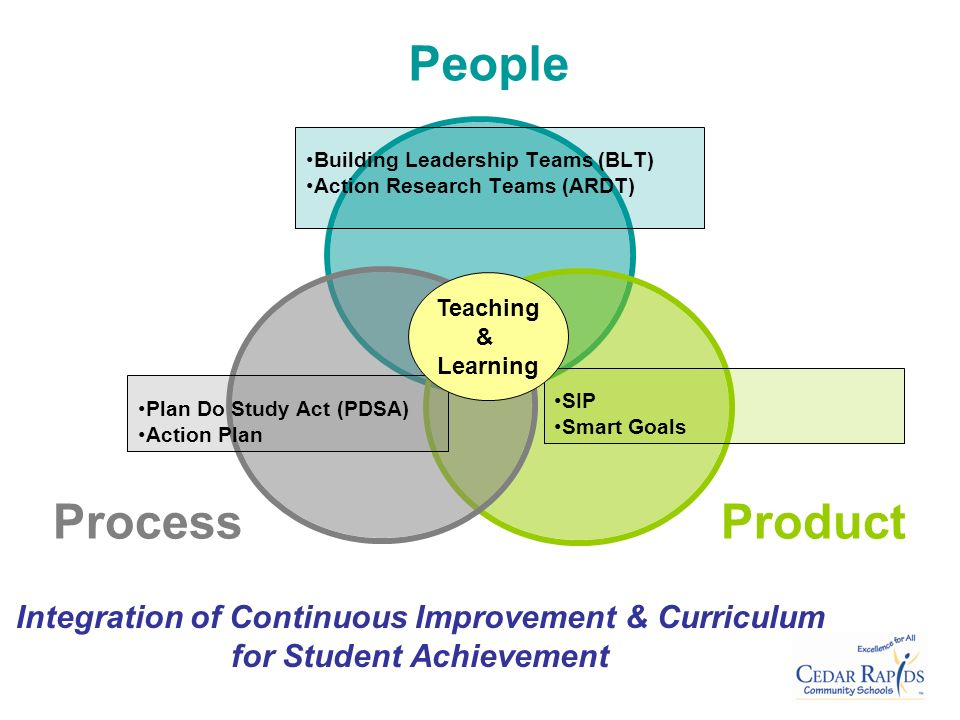 Plan Do Study Act (PDSA) Action Plan Building Leadership Teams (BLT) Action Research Teams (ARDT) Integration of Continuous Improvement & Curriculum for Student Achievement SIP Smart Goals Teaching & Learning