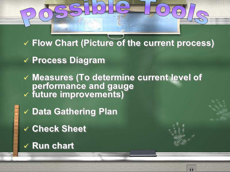 Flow Chart (Picture of the current process) Process Diagram Measures (To determine current level of performance and gauge future improvements) Data Ga