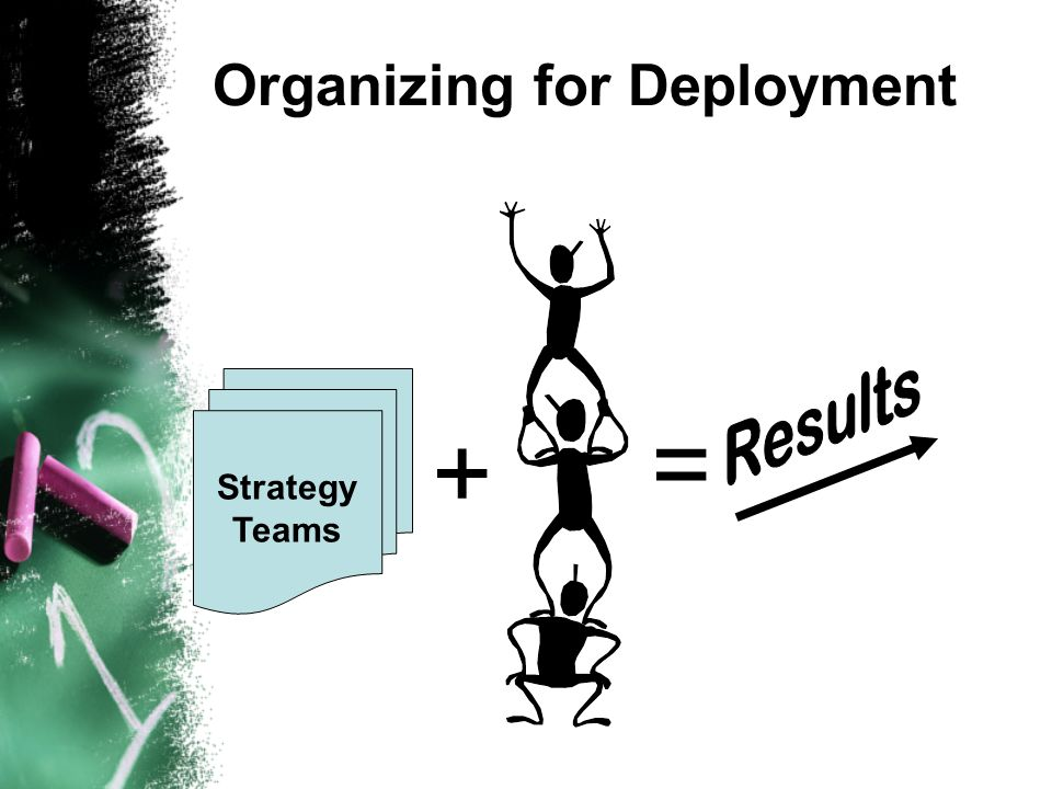 Organizing for Deployment Strategy Teams + =
