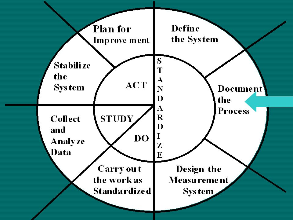 Standardize Clearly identify how all stakeholders think the system operates. the system operates. Need to Complete: background information, system def