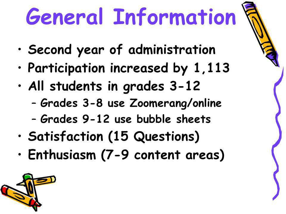 General Information Second year of administration Participation increased by 1,113 All students in grades 3-12 –Grades 3-8 use Zoomerang/online –Grades 9-12 use bubble sheets Satisfaction (15 Questions) Enthusiasm (7-9 content areas)