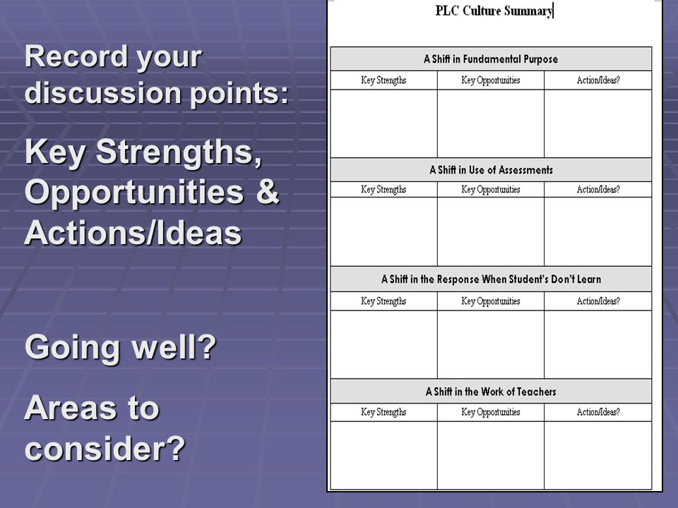 Record your discussion points: Key Strengths, Opportunities & Actions/Ideas Going well? Areas to consider?