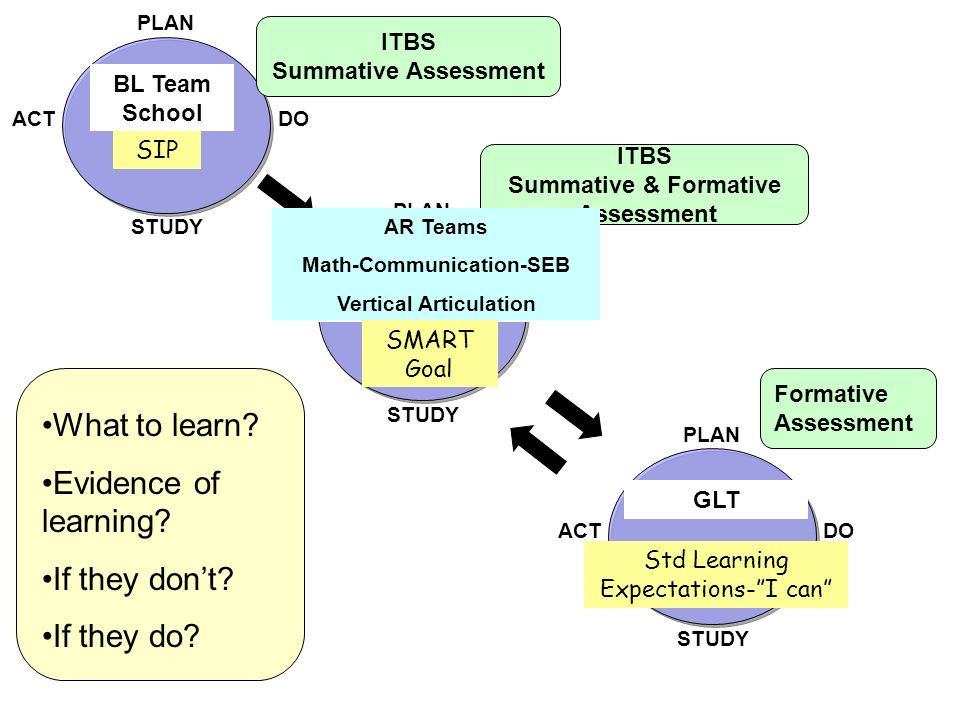 PLAN DO STUDY ACT PLAN DO STUDY ACT PLAN DO STUDY ACT BL Team School SIP ITBS Summative Assessment AR Teams Math-Communication-SEB SMART Goal ITBS Sum