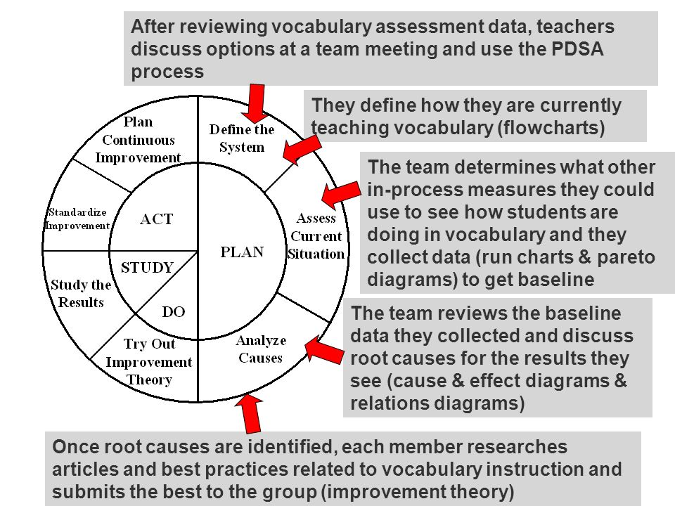 After reviewing vocabulary assessment data, teachers discuss options at a team meeting and use the PDSA process They define how they are currently teaching vocabulary (flowcharts) The team determines what other in-process measures they could use to see how students are doing in vocabulary and they collect data (run charts & pareto diagrams) to get baseline The team reviews the baseline data they collected and discuss root causes for the results they see (cause & effect diagrams & relations diagrams) Once root causes are identified, each member researches articles and best practices related to vocabulary instruction and submits the best to the group (improvement theory)