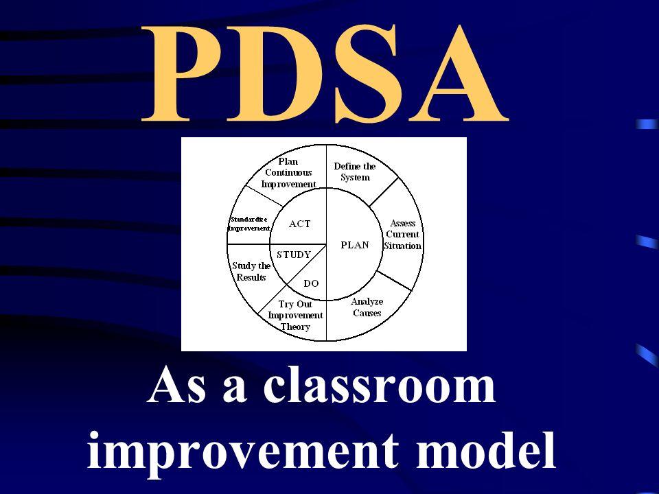 PDSA As a classroom improvement model